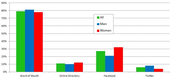 Encuesta de revisión de consumidores locales - Gráfico 9