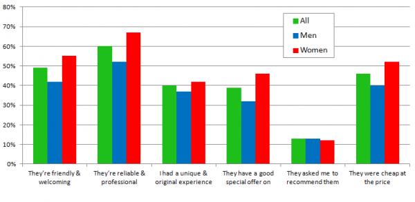 Encuesta de revisión de consumidores locales - Gráfico 7