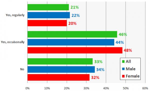 Encuesta de revisión de consumidores locales - Gráfico 2