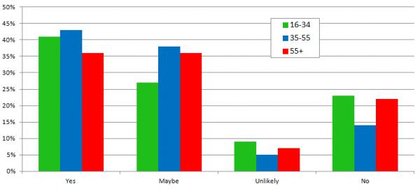 Encuesta de revisión de consumidores locales - Gráfico 10