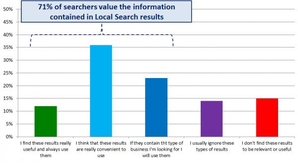 Comportamiento de los buscadores locales (gráfico 2): el 71% de los buscadores valoran los resultados de búsqueda locales