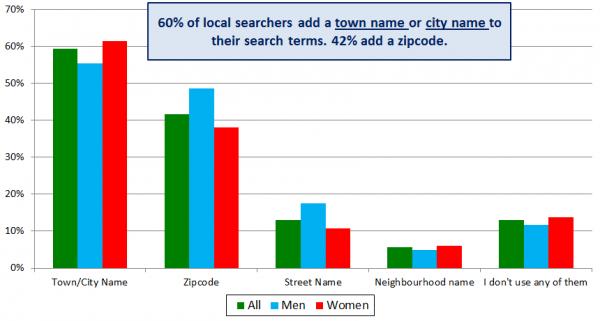 Comportamiento de los buscadores locales: gráfico 4: el 60% de los buscadores locales utilizan el nombre de la ciudad o el nombre de la ciudad