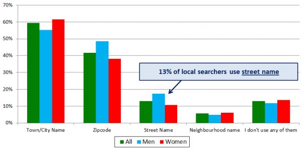 Comportamiento del buscador local - gráfico 5 - 13% de los buscadores usan el nombre de la calle