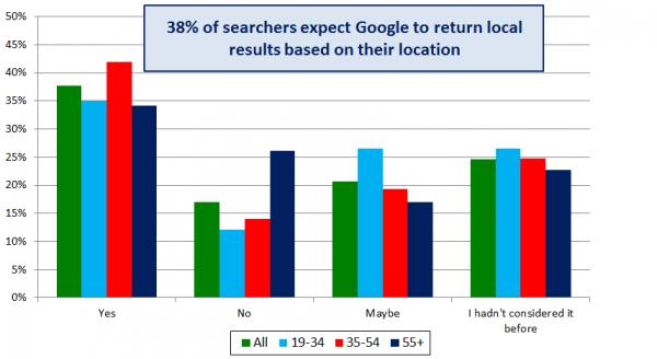 Comportamiento del buscador local: gráfico 6: el 38% espera que Google devuelva resultados localizados