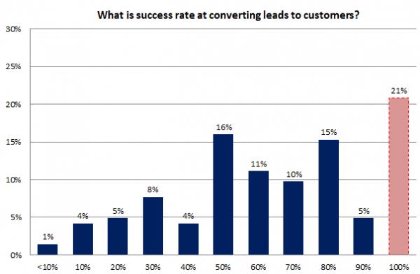 Encuesta de SEO local - gráfico 5 - Éxito de nuevos negocios