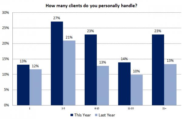 Encuesta de SEO local - gráfico 2 - Clientes atendidos personalmente