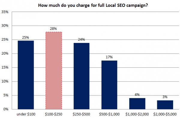 Encuesta de SEO local - gráfico 8 - Costos de la campaña de SEO local