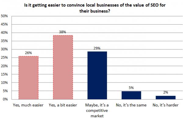 Encuesta de SEO local - gráfico 7 - Cómo convencer a las empresas locales