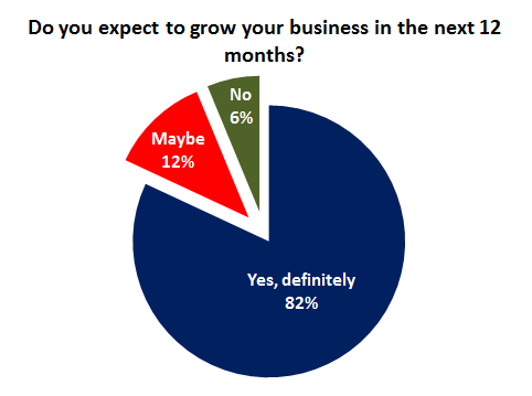 Encuesta de SEO local - gráfico 6 - Negocio en crecimiento