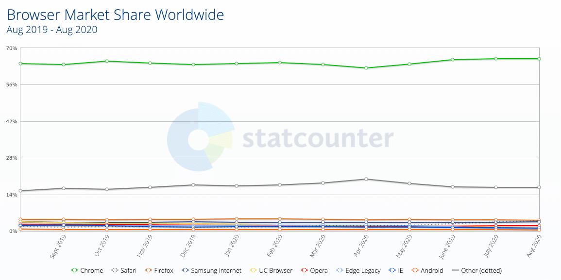 Cuota de mercado de navegadores 2019-2020