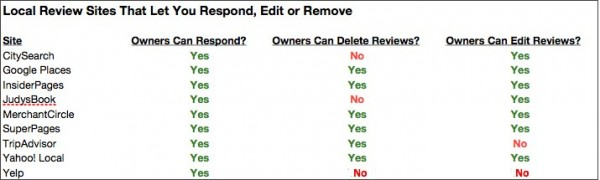 5 consejos para responder a los comentarios negativos de los clientes en línea