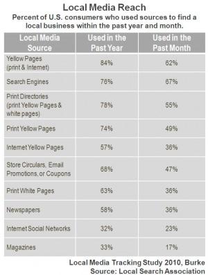 5 consideraciones para conectarse con buscadores locales