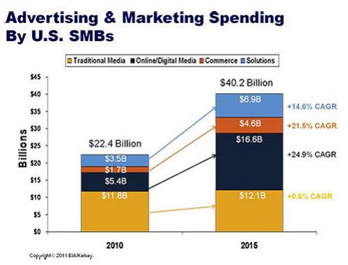 5 consideraciones para planificar el presupuesto de anuncios de 2012 para pequeñas empresas