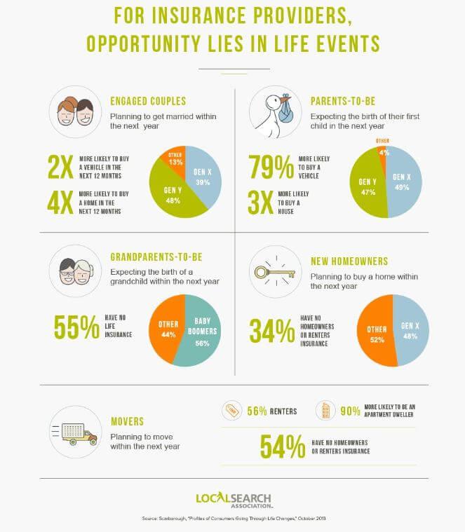 Decisiones de seguros de impacto de eventos de vida