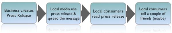 Relaciones públicas sociales - Imagen 1 - Cómo solían funcionar las relaciones públicas