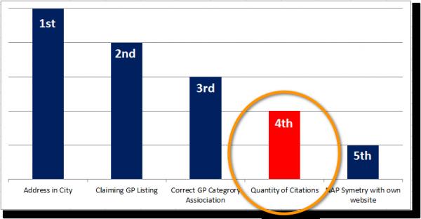 Chart 1 - Local Search Ranking factors - Citations
