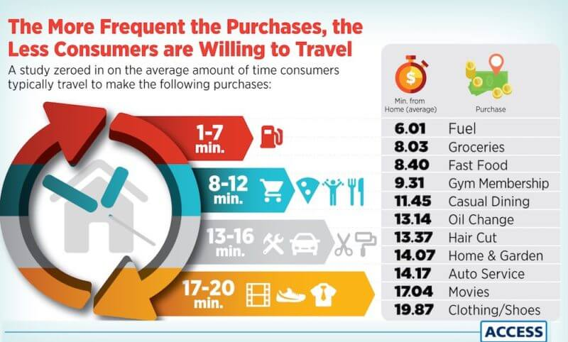 Distancia de viaje del consumidor para compras locales - Fuente: Access