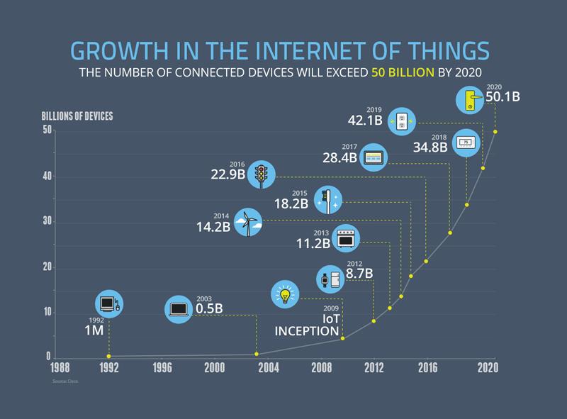 Crecimiento en Internet de las cosas