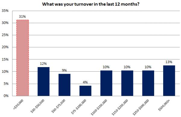 Encuesta de SEO local - gráfico 1 - Facturación en los últimos 12 meses
