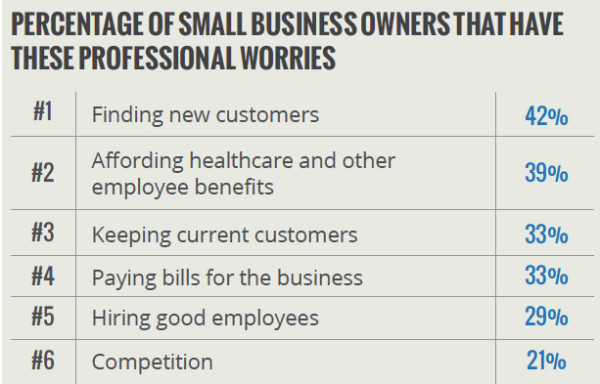 Fuente: Primera encuesta anual sobre el sentimiento de las pequeñas empresas de Yodle, agosto de 2013