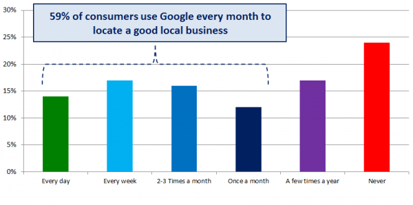 Local Searcher Behavior - Chart 1 - 59% of of consumers use Google every month