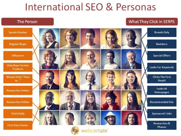 International SEO & Personas Are Increasingly Linked.  Source:Webcertain