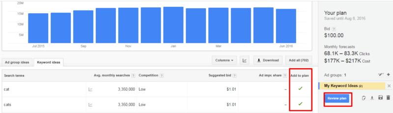 Planificador de palabras clave de Google para gatos