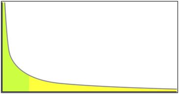 The Long Tail - Investigación de palabras clave SEO