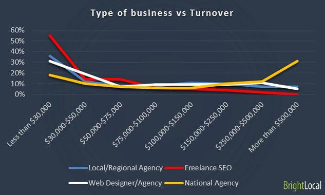 Tipo de negocio vs Rotación de negocio
