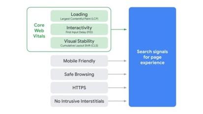 Elementos fundamentales de la Web