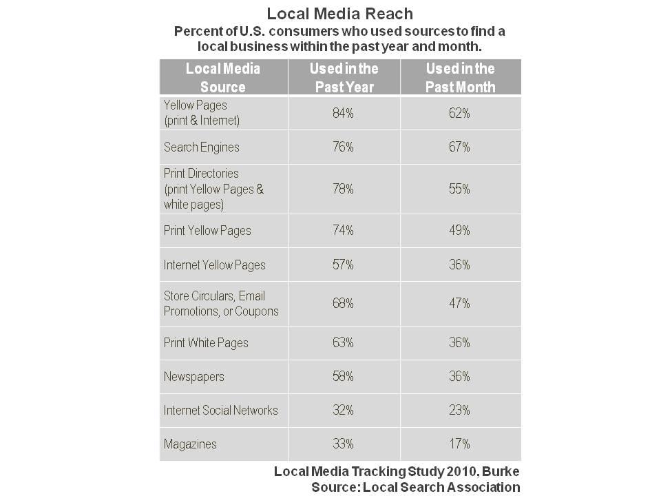 Cuatro razones clave para reconsiderar las páginas amarillas de hoy para el marketing local