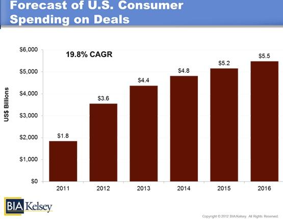 US Consumer spending on local / online deals