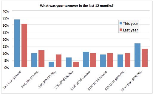 ¿Cuál fue su facturación en los últimos 12 meses?  gráfico