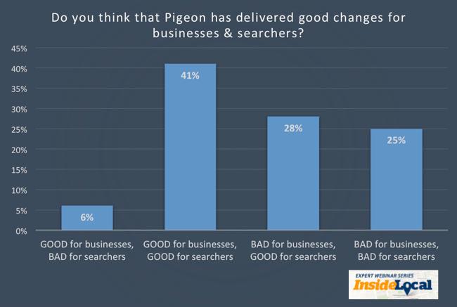 Actualización de Pigeon: buena para buscadores y empresas