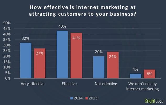 ¿Qué tan efectivo es el marketing en Internet?