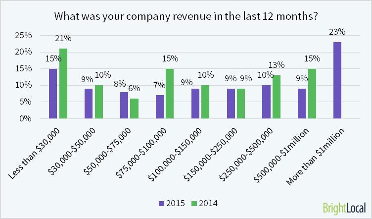 El ingreso promedio de una empresa de SEO es de $ 363,110 / año