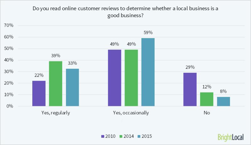 El 92% de los consumidores leen reseñas en línea de empresas locales.