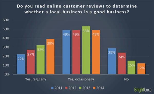 Encuesta al consumidor local - gráfico 1