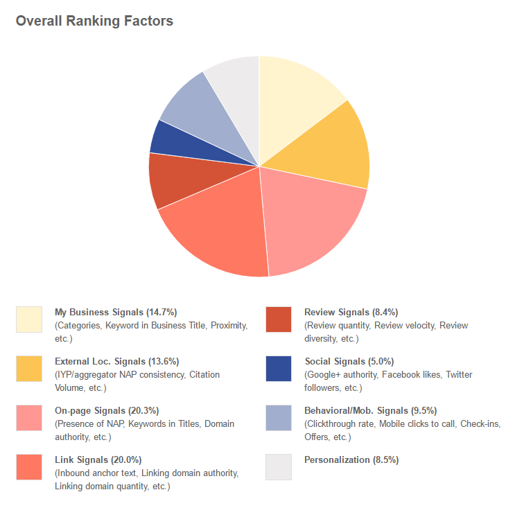 Factores de clasificación de búsqueda local 2015 SEO local y cómo clasificar en Google Moz