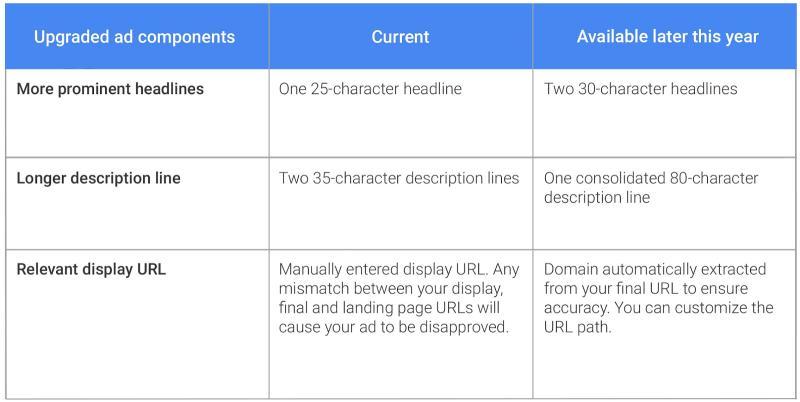 cambios en los anuncios de texto expandido de adwords