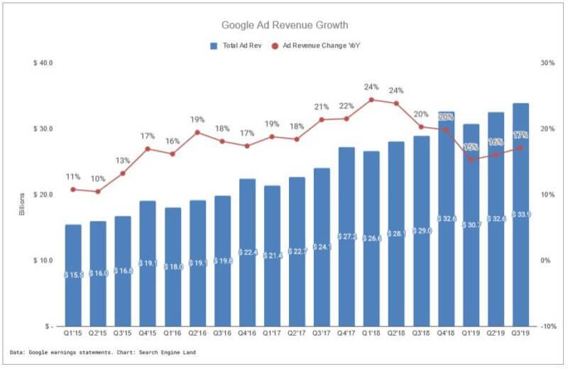 Tendencias de ingresos publicitarios de Google en el tercer trimestre de 2019