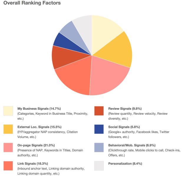 moz-factores-de-ranking-local-2014
