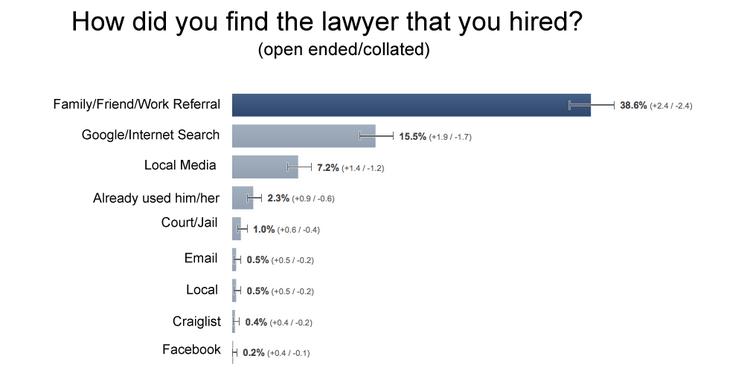 ¿Cómo encontró al abogado que contrató?