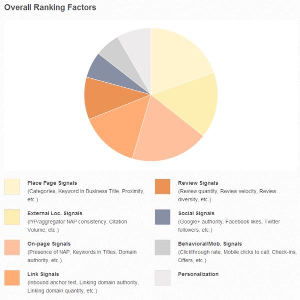 Gráfico-de-factores-de-ranking-de-búsqueda-local-2013