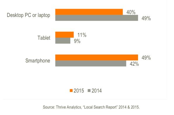 Dominio de la búsqueda móvil local
