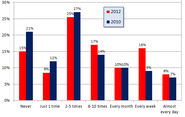 Local Consumer Review Survey - Chart 1 - how often do you use the internet...