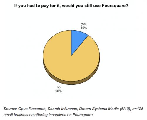 Foursquare insinúa la evolución después de obtener $ 20 millones