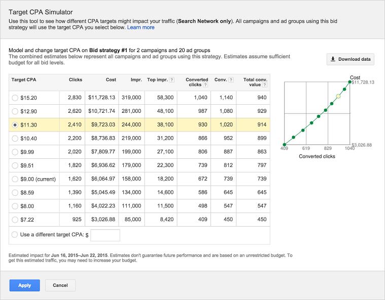 simulador de cpa de destino de google adwords
