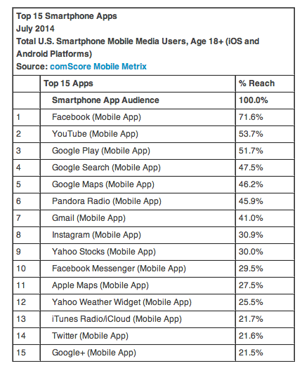 Datos de la aplicación móvil Comscore