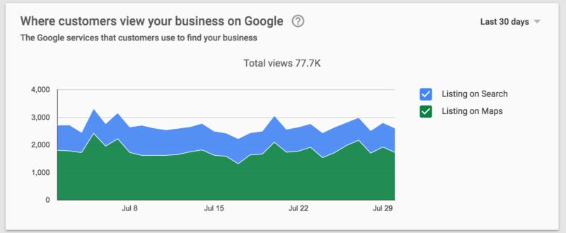 fuente de información de google-my-business